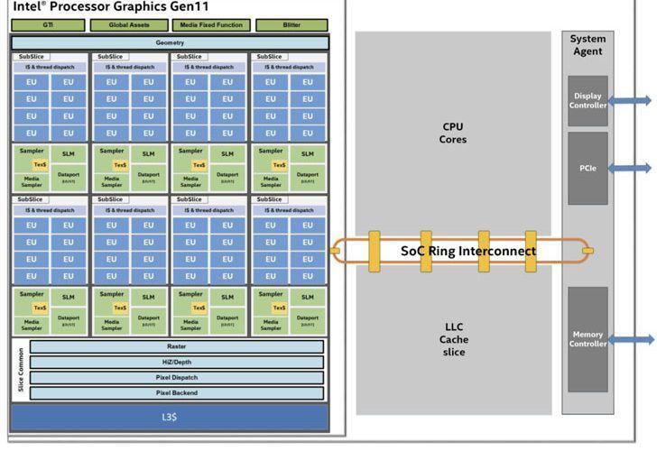 Още една хардуерна уязвимост в процесорите на Intel - кражба на данни чрез пръстеновата шина
