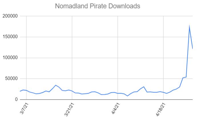 пиратство на номадландските оскари