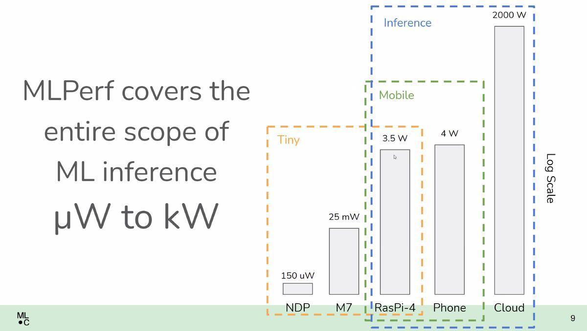 mlperf-range-of-покрытие.jpg