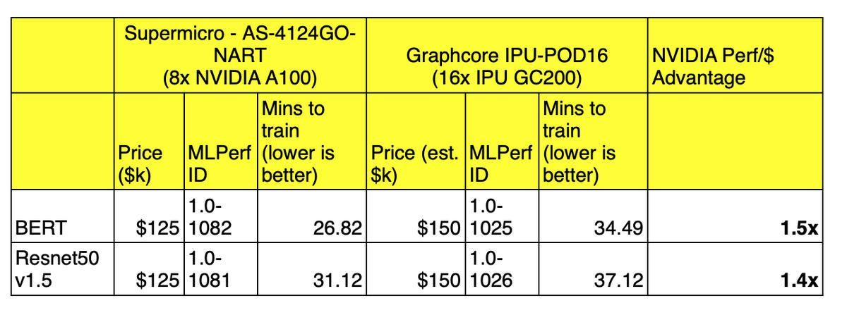 nvidia-supermicro-versus-graphcore-comparison-june-2021.jpg