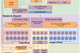 Китай представи RISC-V процесора XiangShan, който е нивото на ARM Cortex-A76