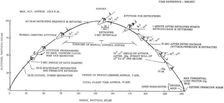 MR4 профил на полета