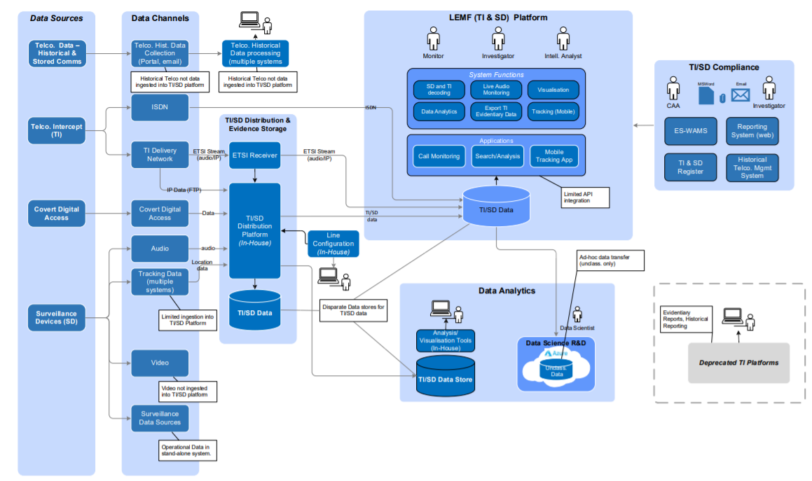 lemf-architecture-ti-sd-current-state-afp.png
