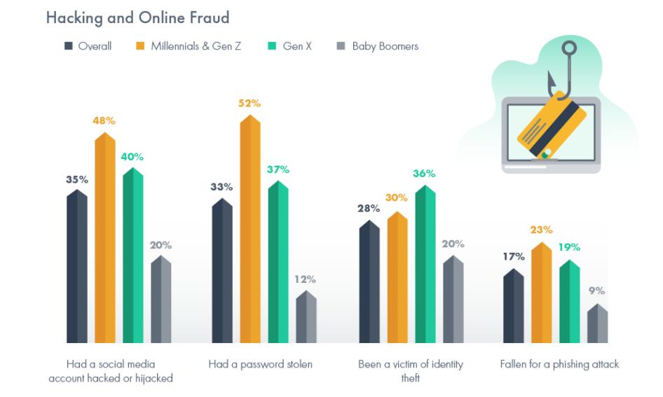 Американците се обръщат към VPN, за да предотвратят онлайн измами и хакерство zdnet