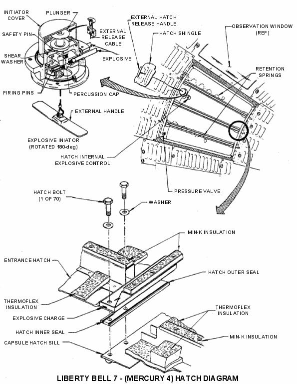 Диаграма на люка на Mercry Redstone 4