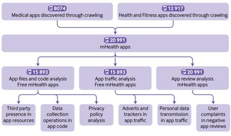 анализ на поверителността-на-мобилни-здраве-приложения.png