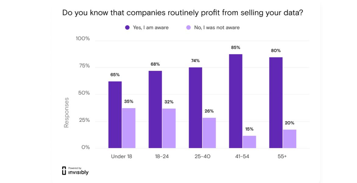 Четири на всеки пет не одобряват компании, които се възползват от техните данни zdnet